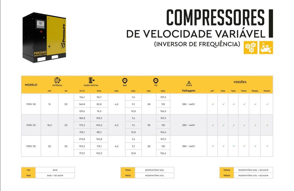 Compressor parafuso Pressure